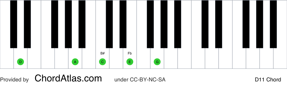 Piano chord chart for the D eleventh chord (D11). The notes D, A, C, E and G are highlighted.