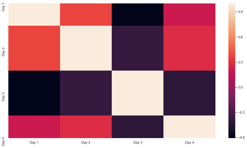 size of heatmap using the set() function