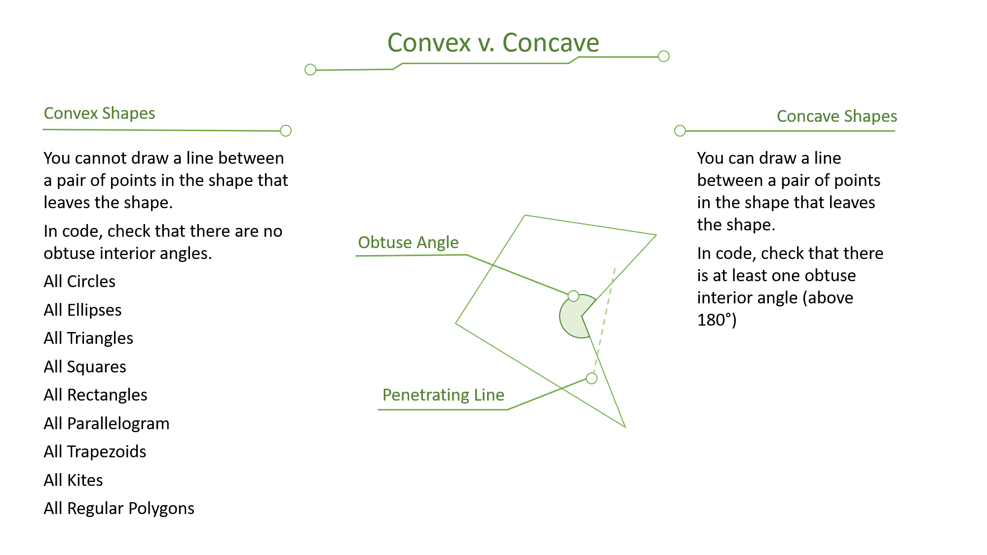 Convex vs Concave