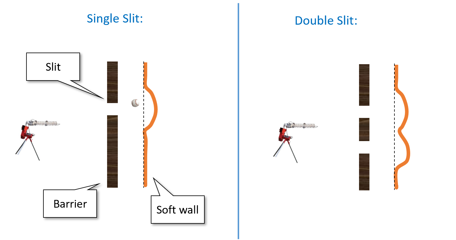 """In the """"double baseball experiment"""" we shoot baseballs from a gun at a soft wall through a hard barrier that has one or two slits open in it. There is only """"constructive interference"""" in the sense that the dent in each position in the wall when both slits are open is the sum of the dents when each slit is open on its own."""