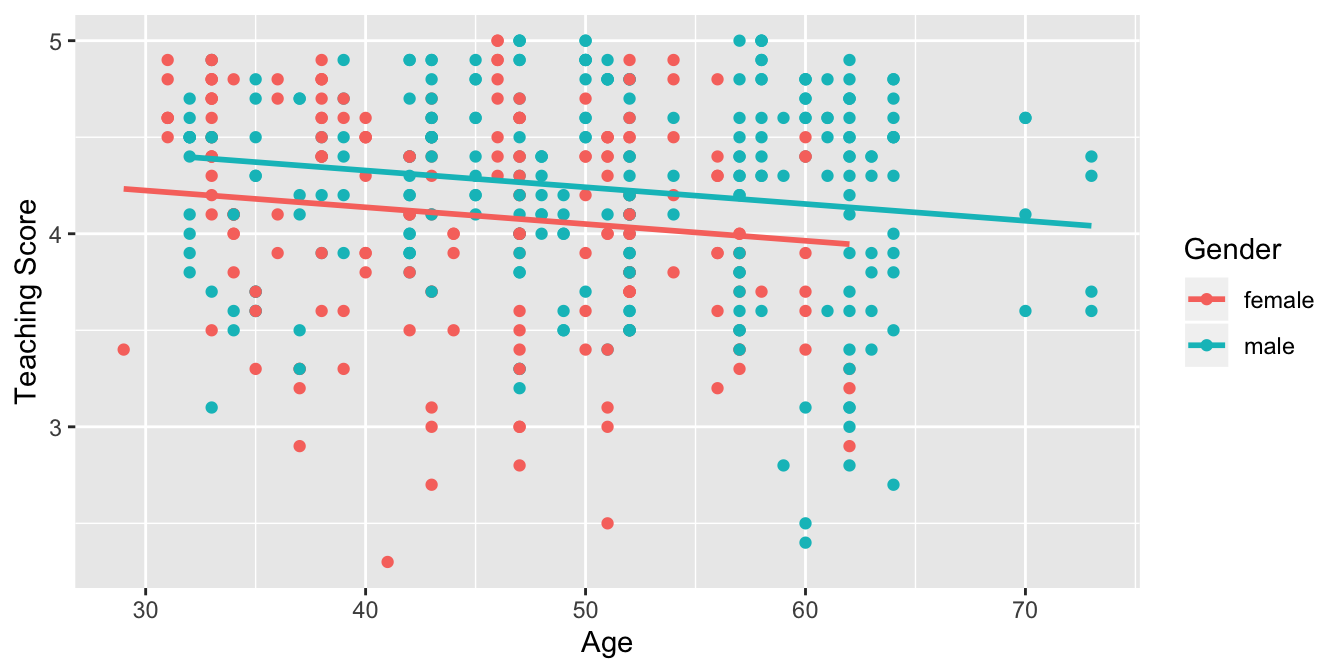 Parallel slopes model of relationship of score with age and gender.