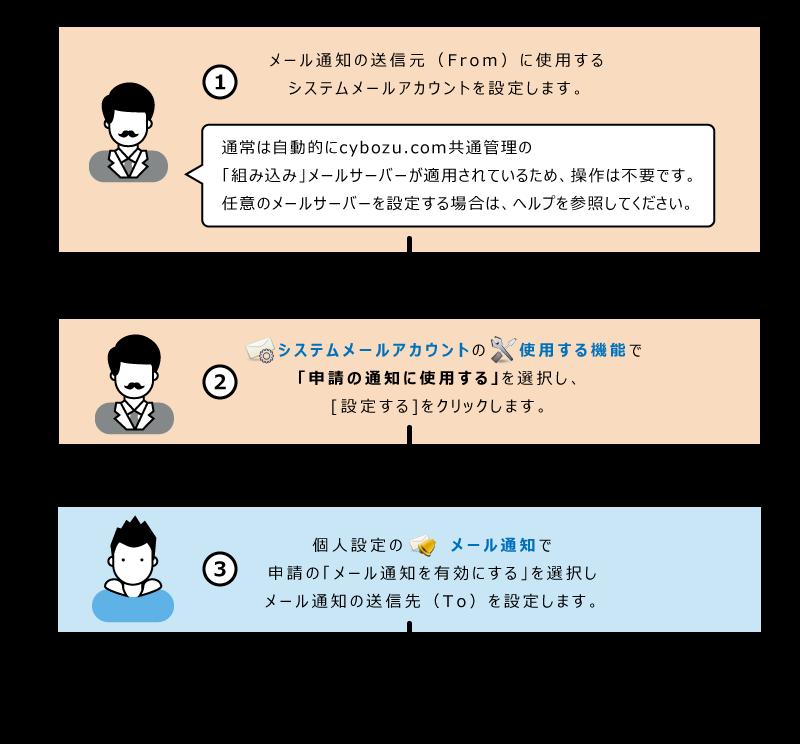 ワークフローのメール通知の設定イメージ