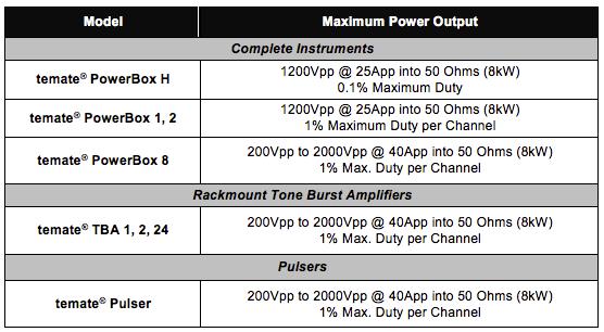 High-Power UT Instrumentation Instruments