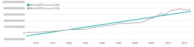 Showing a linear trend line and the world GDP