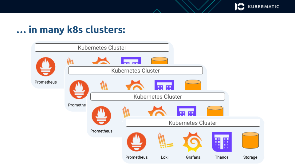 Multi-cluster MLA stack in Kubernetes