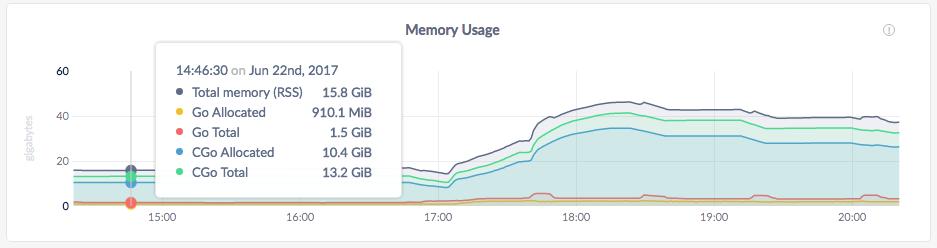 CockroachDB Admin UI Memory Usage