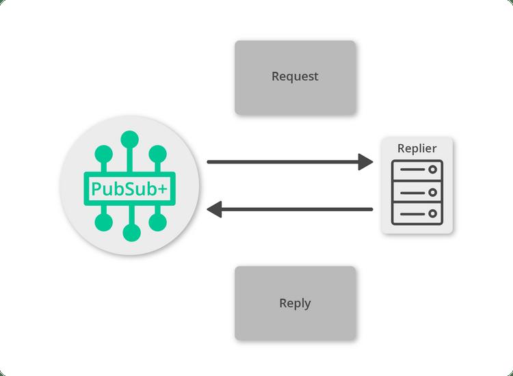 Diagram: Reply a Request