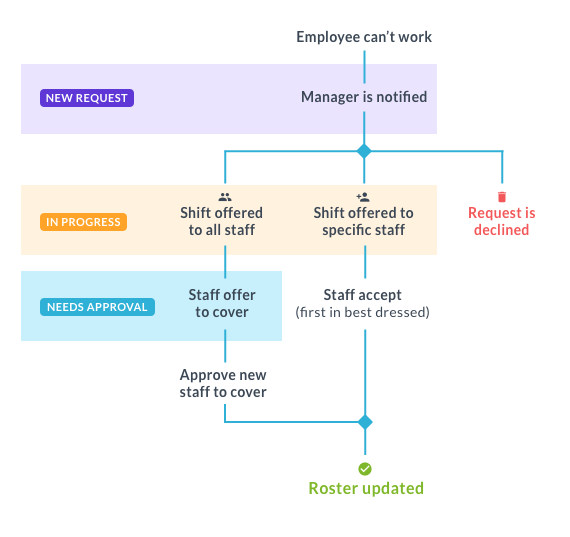 Shift swapping process diagram