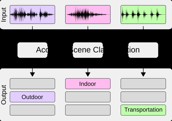 Acoustic Scene Classification Dcase