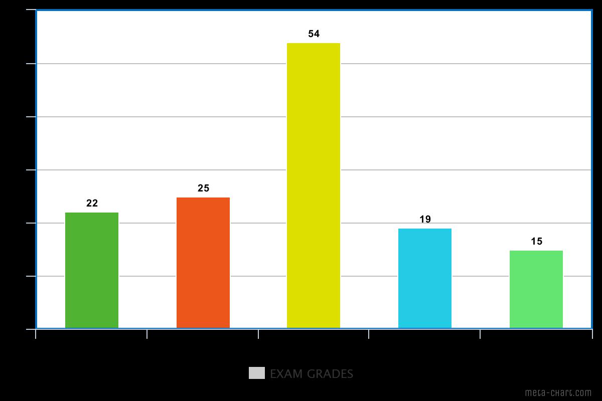A bar graph depicting exam grades vs. count