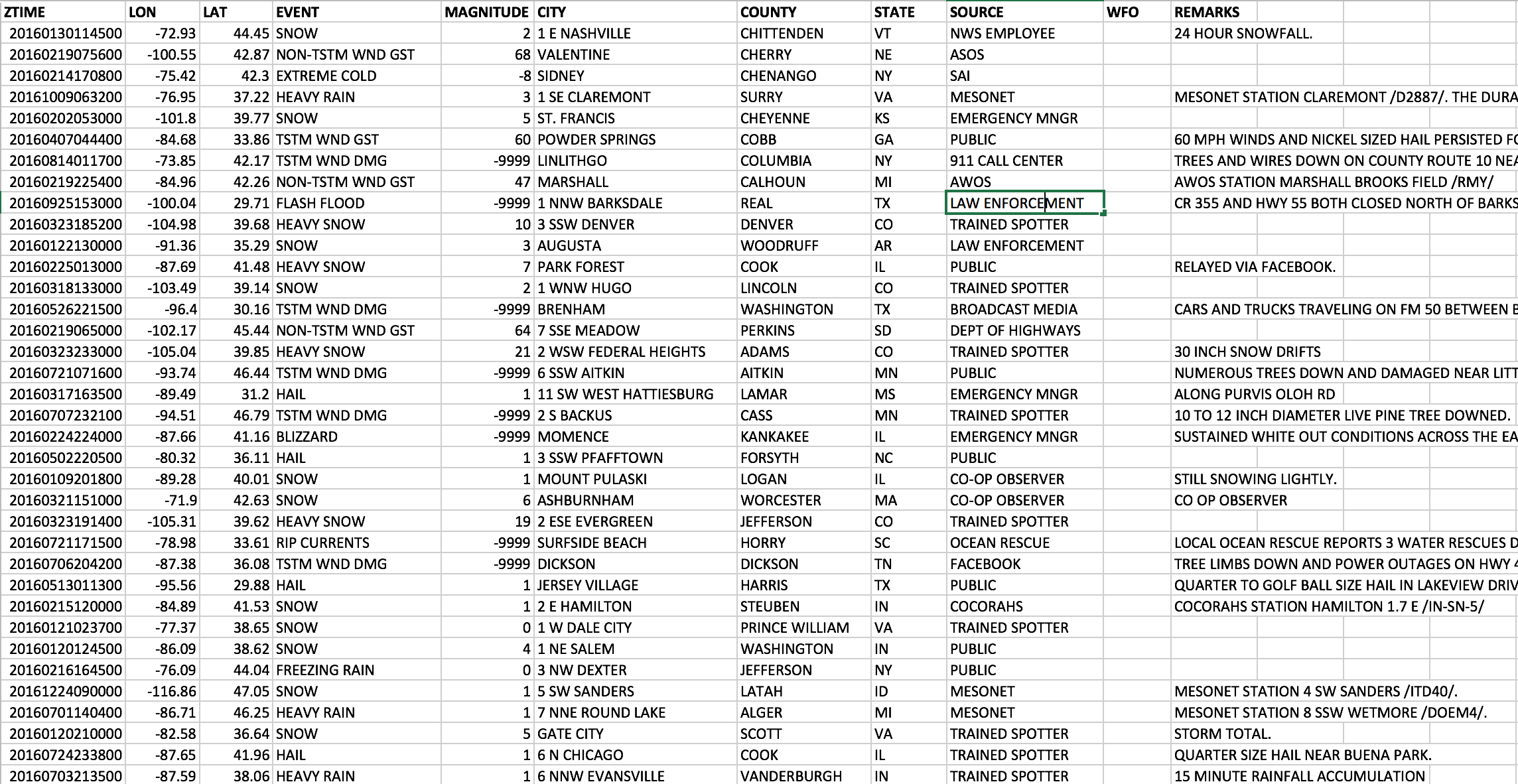 Dremio and D3 tutorial - data sample