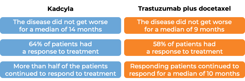 Results after Kadcyla treatment vs trastuzumab plus docetaxel (diagram)