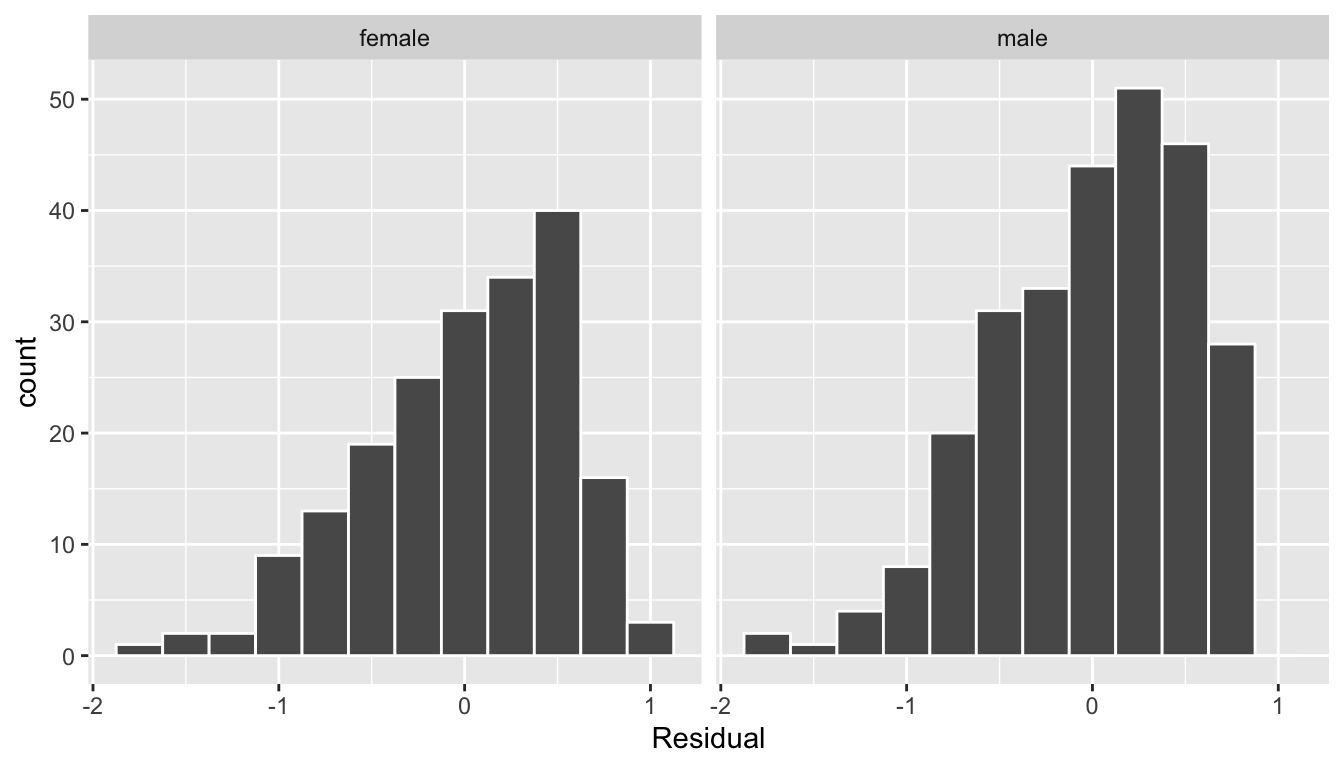 Interaction model histogram of residuals