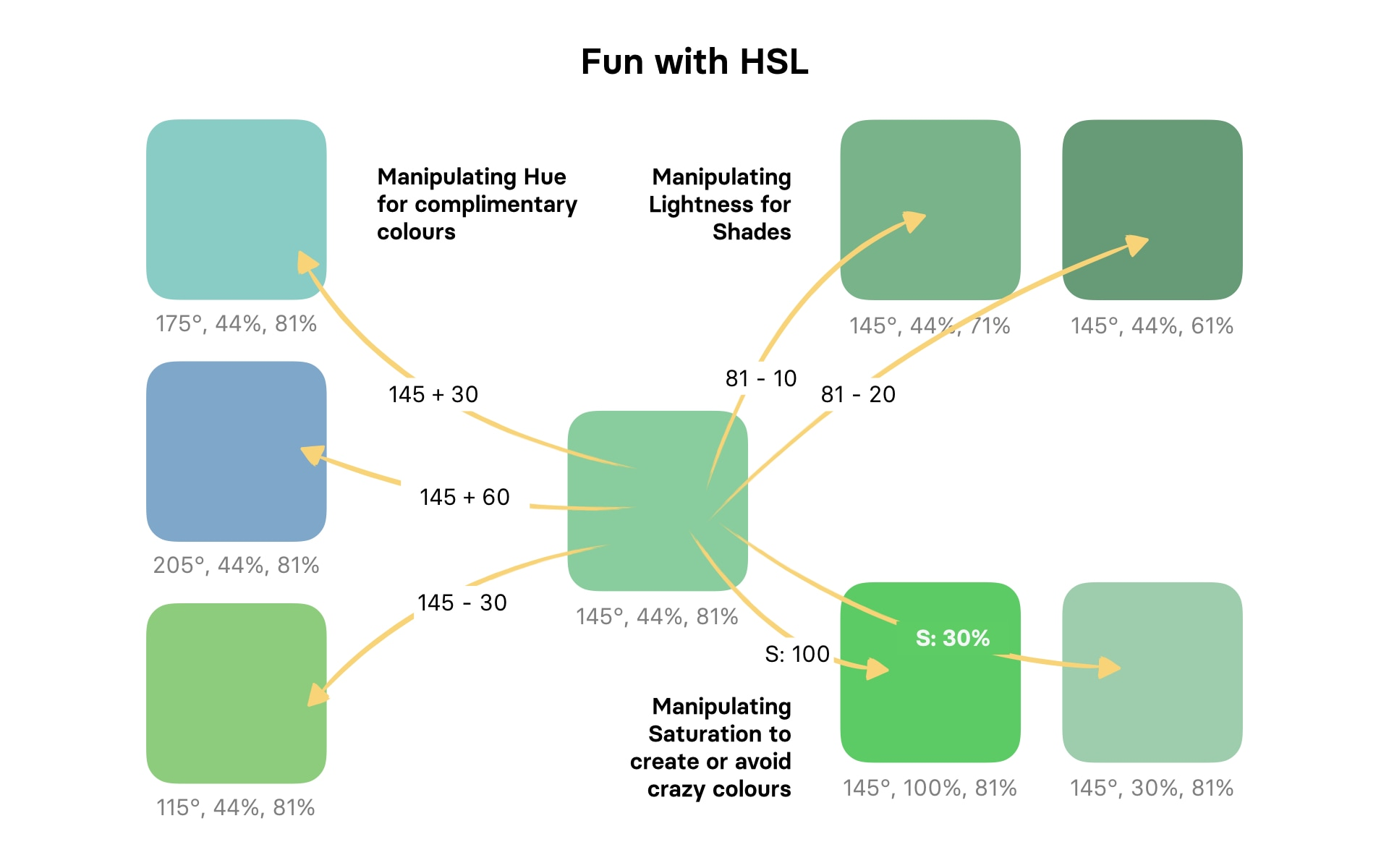 Fun with HSL