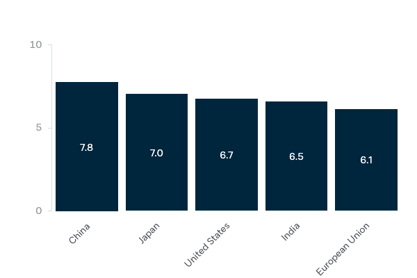 Importance of other economies to Australia in the future - Lowy Institute Poll 2020