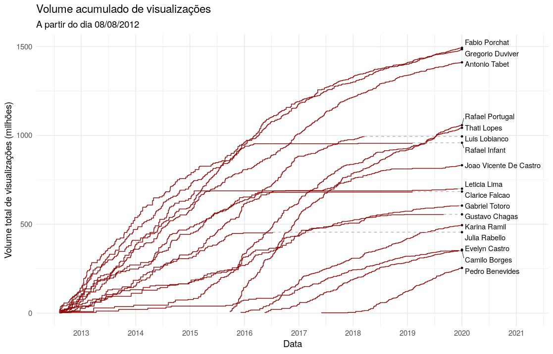 Gráfico do volume acumulado de visualizações por artista ao longo do tempo.