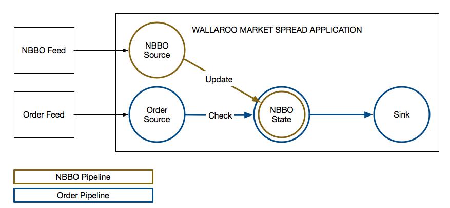 Market Spread in Wallaroo