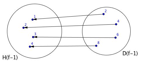 Ukázka zobrazení inverzní funkce