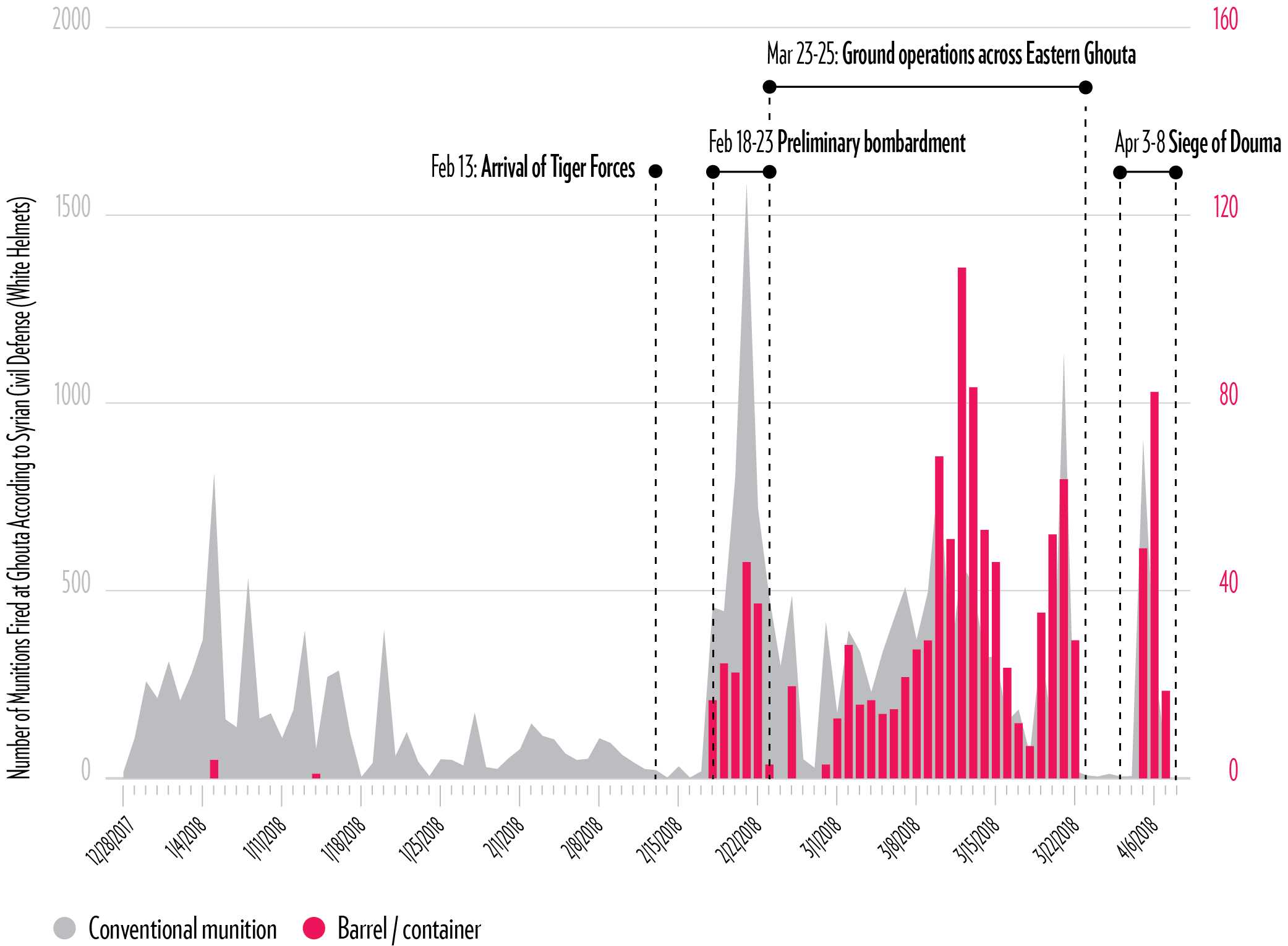 Chart: Barrel Bombs in the Ghouta Campaign (2017–2018)