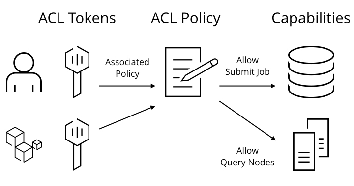 "Image showing that ACL Tokens refer to one or more associated policies and that those policies encapsulate capabilities like ""Allow Submit Job"" or ""Allow Query Nodes"""