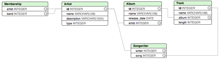Relational model for a music database
