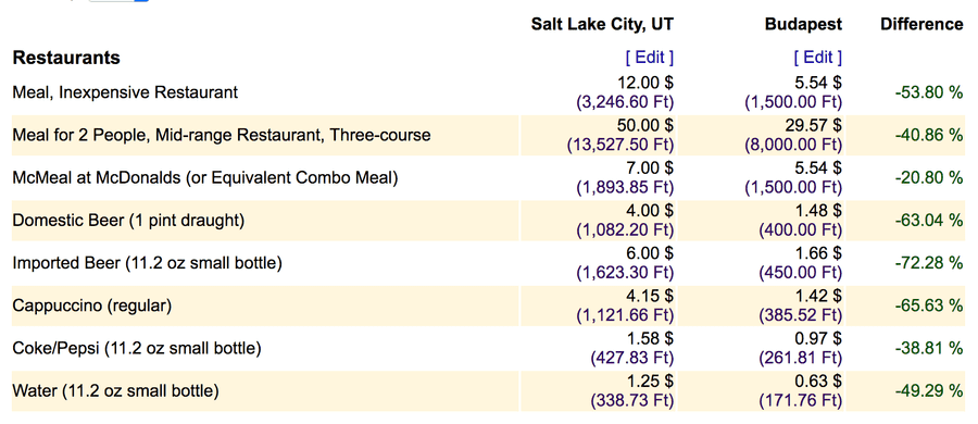 compare cost of living budapest salt lake city