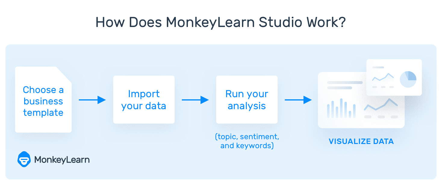 "A flowchart showing how MonkeyLearn Studio works automatically: ""choose a template,"" ""import your data,"" ""run analysis,"" visualize data."""
