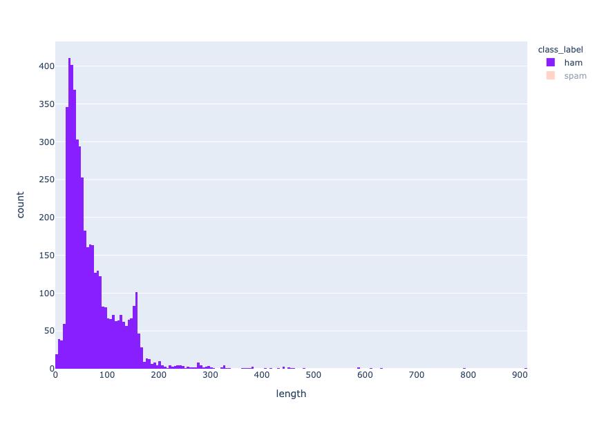 length distribution - ham