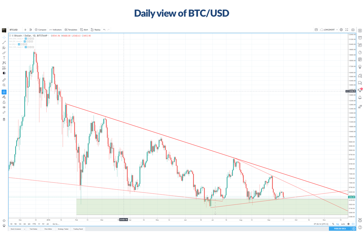 Figure C - Daily view of BTC/USD