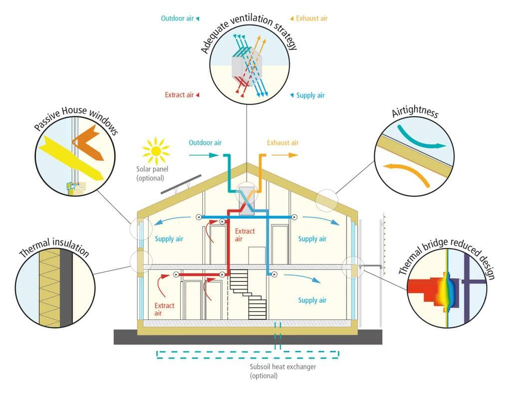 Image credit: [Passive House Institute](https://passivehouse.com/02_informations/02_passive-house-requirements/02_passive-house-requirements.htm)