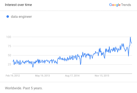 Data Engineering search trends