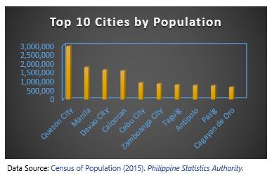 Philippines snapshot chart 1