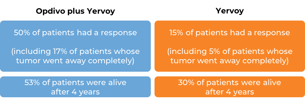 Comparative results for treatment with Opdivo and Yervoy vs Yervoy alone (diagram)