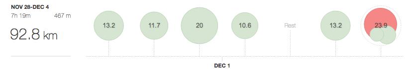 Week in Review: 28 Nov - 4 Dec '16
