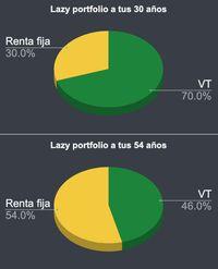 Gr谩fica de activos del lazy portfolio a diferentes edades