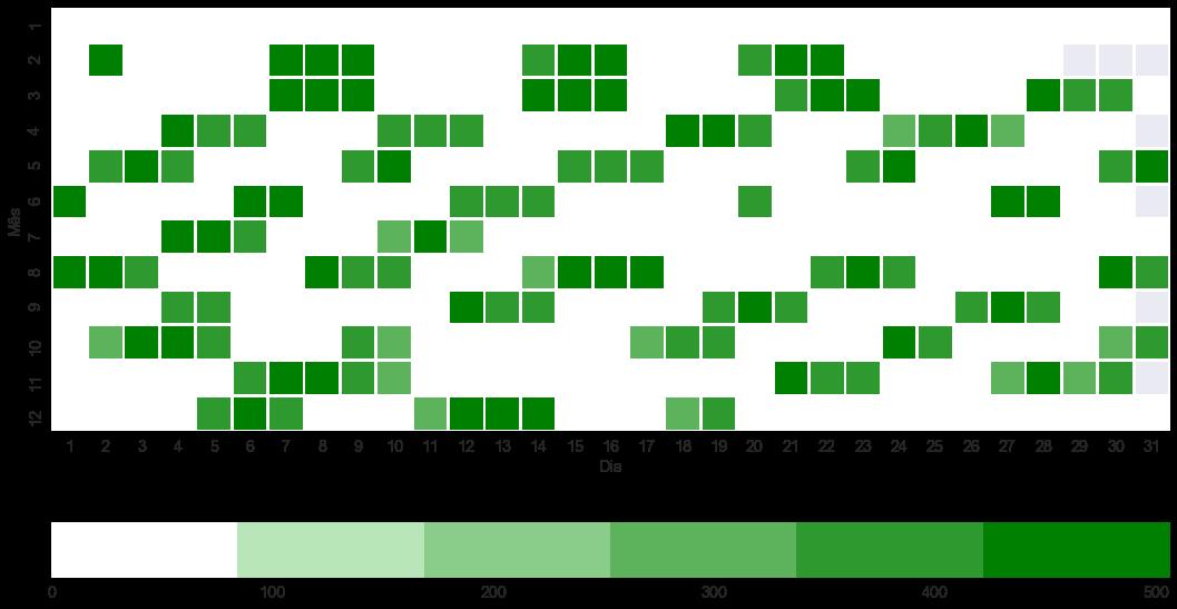 Número médio de parlamentares presentes em cada um dosdias