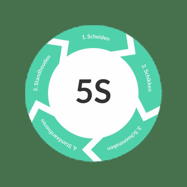 De voordelen van een digitale 5S audit