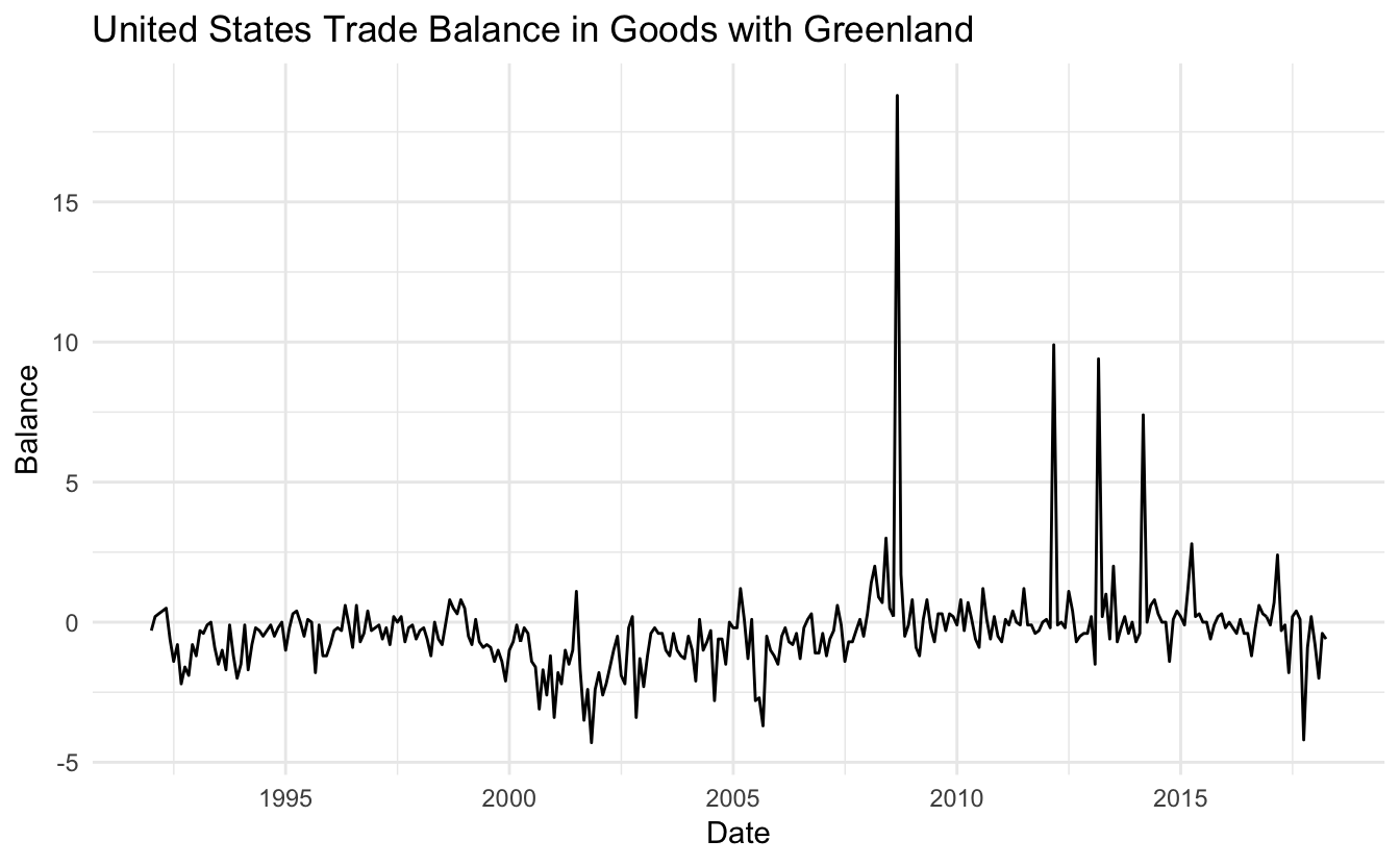 ggplot2 trial and error - US trade data