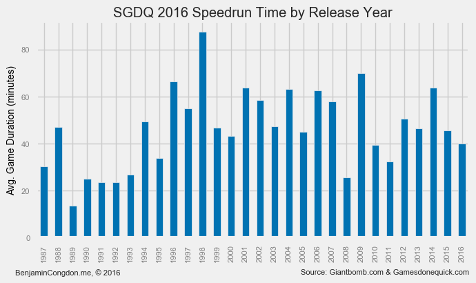 runtime-by-release-year
