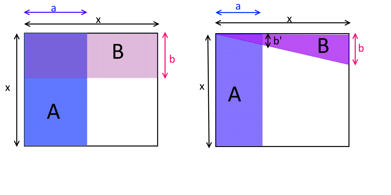 17.3: Two events A and B are independent if \Pr[A \cap B]=\Pr[A]\cdot \Pr[B]. In the two figures above, the empty x\times x square is the sample space, and A and B are two events in this sample space. In the left figure, A and B are independent, while in the right figure they are negatively correlated, since B is less likely to occur if we condition on A (and vice versa). Mathematically, one can see this by noticing that in the left figure the areas of A and B respectively are a\cdot x and b\cdot x, and so their probabilities are \tfrac{a\cdot x}{x^2}=\tfrac{a}{x} and \tfrac{b\cdot x}{x^2}=\tfrac{b}{x} respectively, while the area of A \cap B is a\cdot b which corresponds to the probability \tfrac{a\cdot b}{x^2}. In the right figure, the area of the triangle B is \tfrac{b\cdot x}{2} which corresponds to a probability of \tfrac{b}{2x}, but the area of A \cap B is \tfrac{b' \cdot a}{2} for some b'<b. This means that the probability of A \cap B is \tfrac{b'\cdot a}{2x^2} < \tfrac{b}{2x} \cdot \tfrac{a}{x}, or in other words \Pr[A \cap B ] < \Pr[A] \cdot \Pr[B].