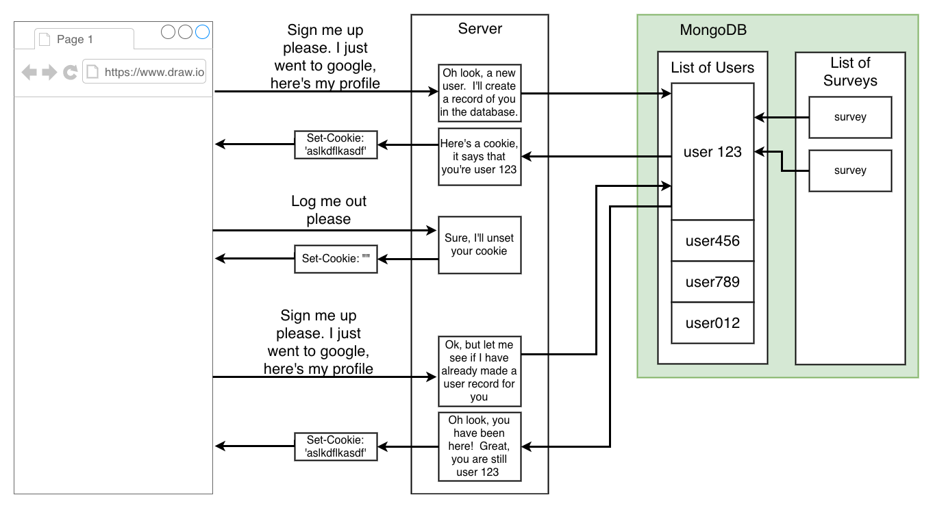 Propósito de la base de datos MongoDB