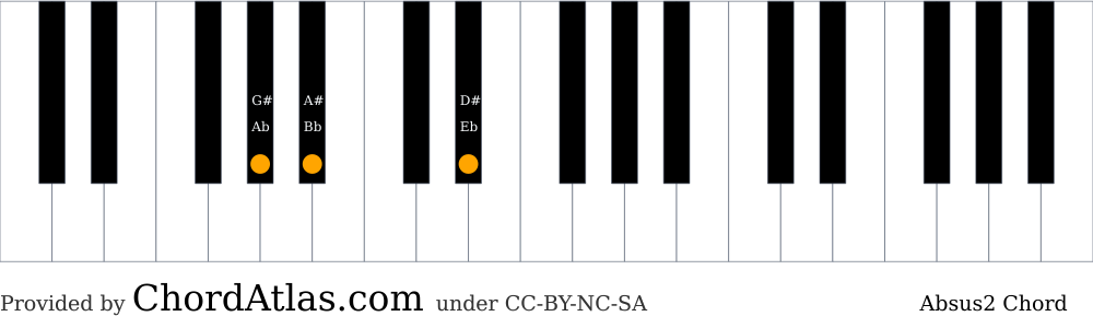 Piano chord chart for the A flat suspended second chord (Absus2). The notes Ab, Bb and Eb are highlighted.