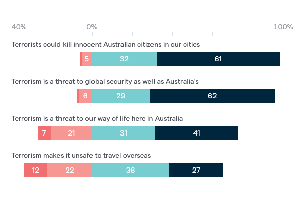 Terrorism as a threat to Australia's interests - Lowy Institute Poll 2020