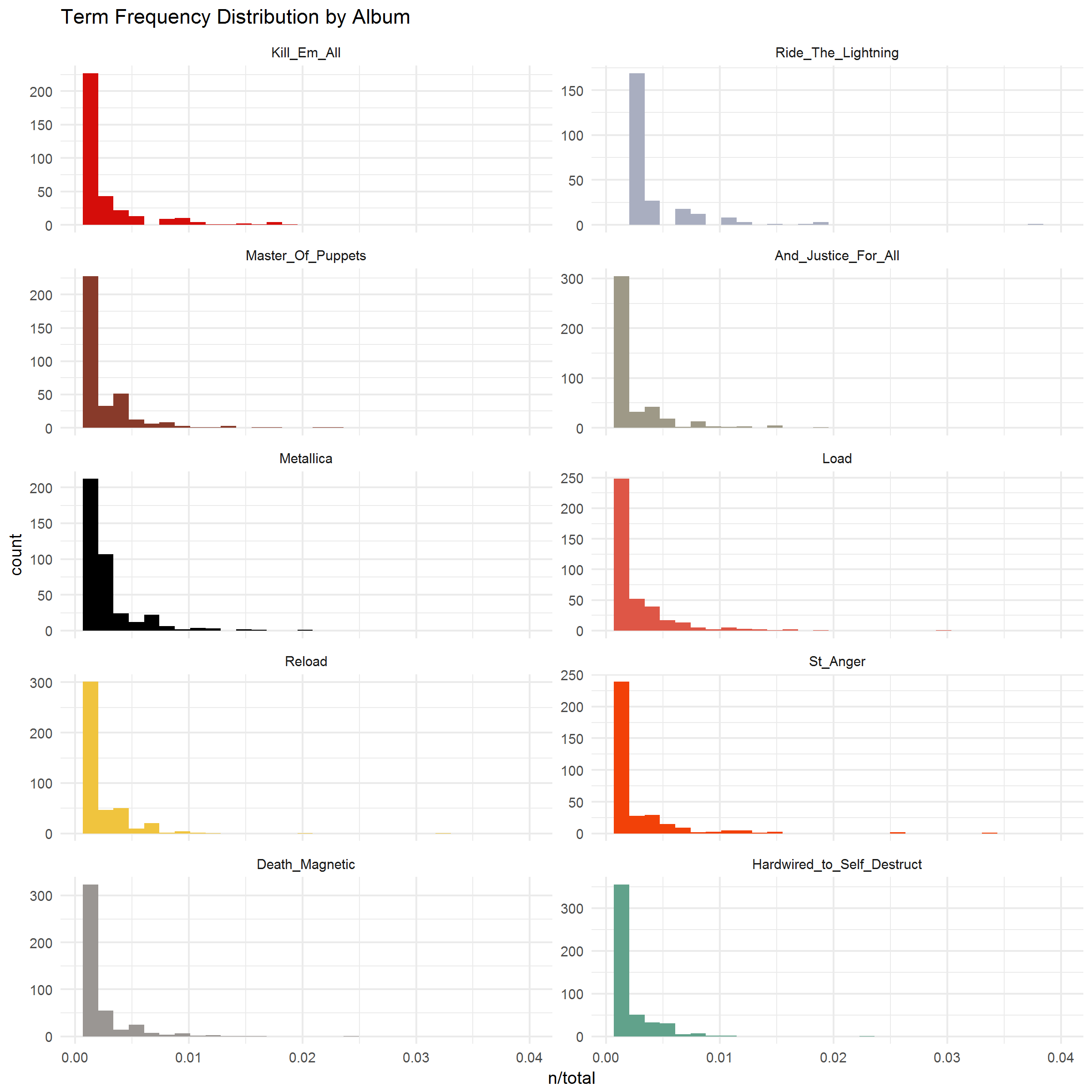 2018-01-28-Term-Frequency-by-Album.png