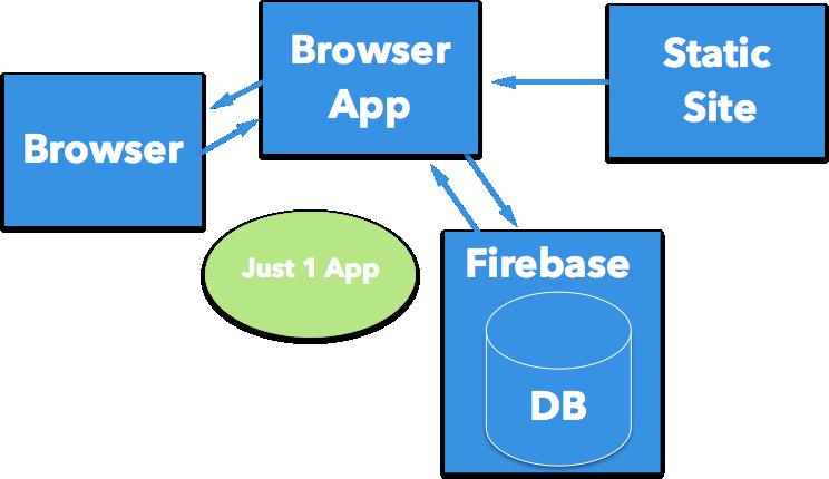 Firebase App