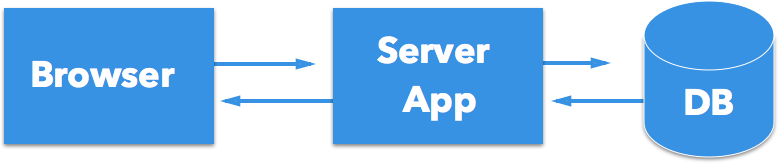 Standard CRUD Web-app architecture