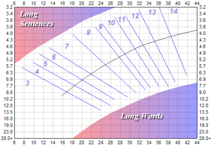 raygor graph