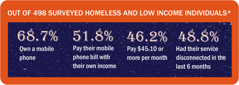 Homeless-Cell-Phone-Stats.png